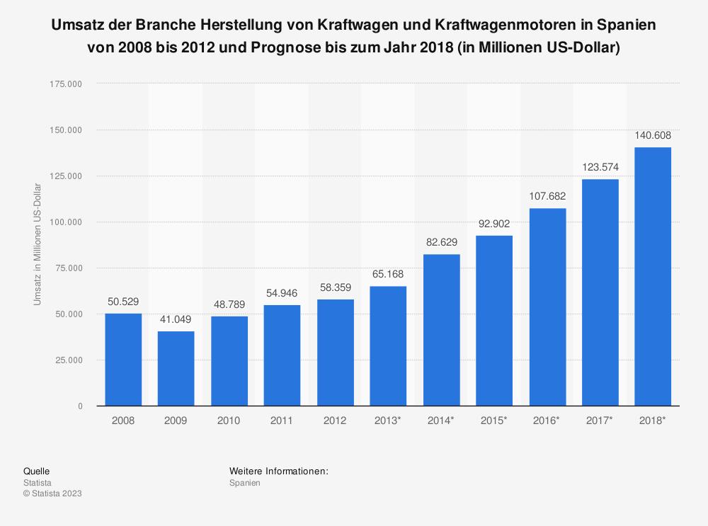 Statistik: Umsatz der Branche Herstellung von Kraftwagen und Kraftwagenmotoren in Spanien von 2008 bis 2012 und Prognose bis zum Jahr 2018 (in Millionen US-Dollar)   Statista