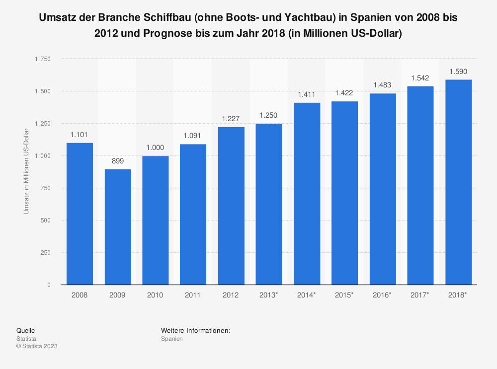 Statistik: Umsatz der Branche Schiffbau (ohne Boots- und Yachtbau) in Spanien von 2008 bis 2012 und Prognose bis zum Jahr 2018 (in Millionen US-Dollar) | Statista