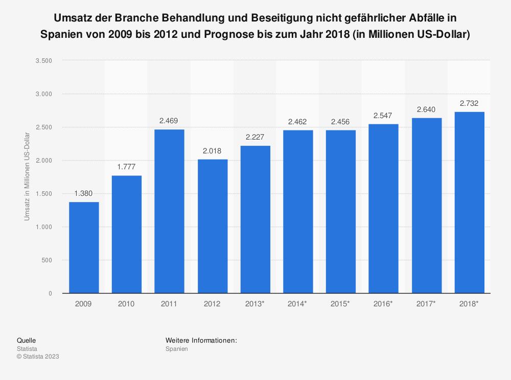 Statistik: Umsatz der Branche Behandlung und Beseitigung nicht gefährlicher Abfälle in Spanien von 2009 bis 2012 und Prognose bis zum Jahr 2018 (in Millionen US-Dollar)   Statista