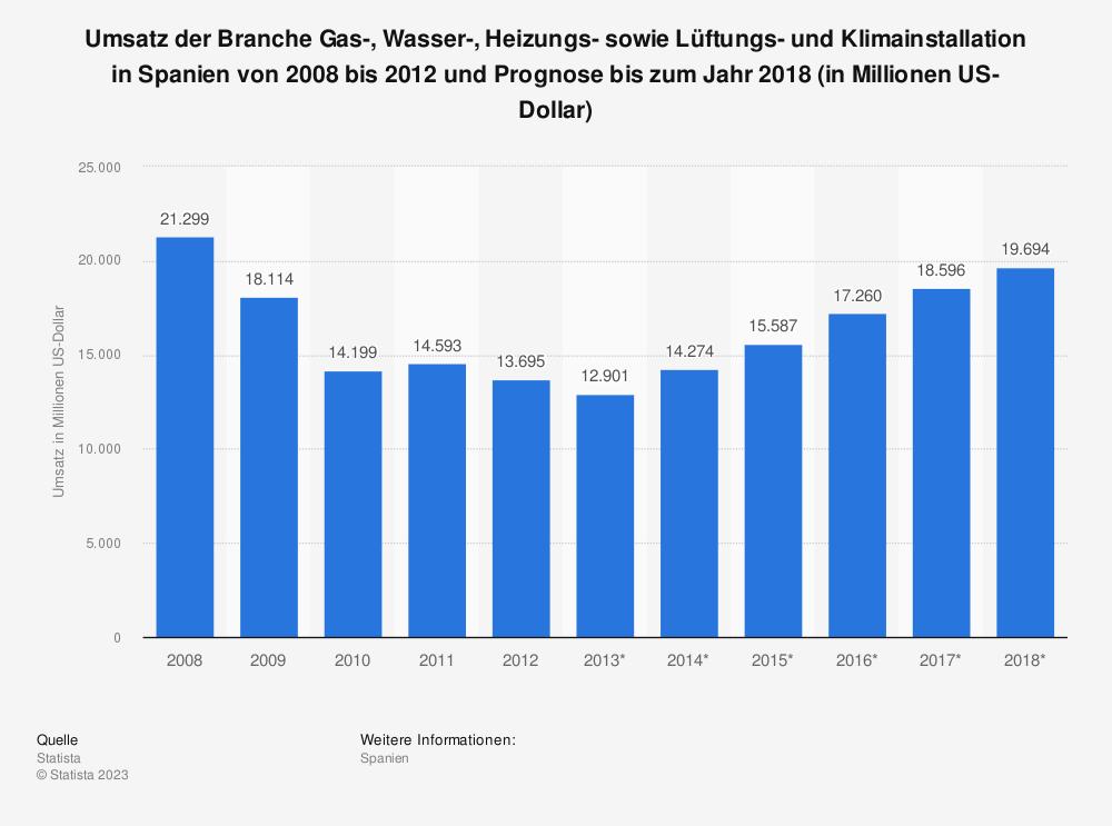Statistik: Umsatz der Branche Gas-, Wasser-, Heizungs- sowie Lüftungs- und Klimainstallation in Spanien von 2008 bis 2012 und Prognose bis zum Jahr 2018 (in Millionen US-Dollar) | Statista