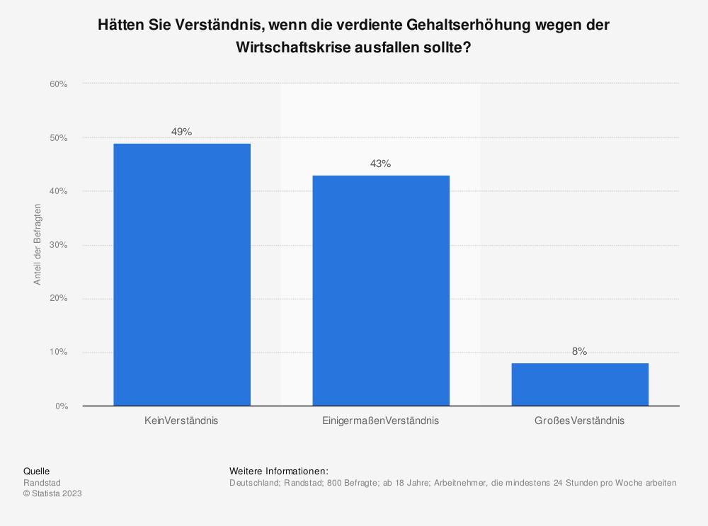 Statistik: Hätten Sie Verständnis, wenn die verdiente Gehaltserhöhung wegen der Wirtschaftskrise ausfallen sollte? | Statista