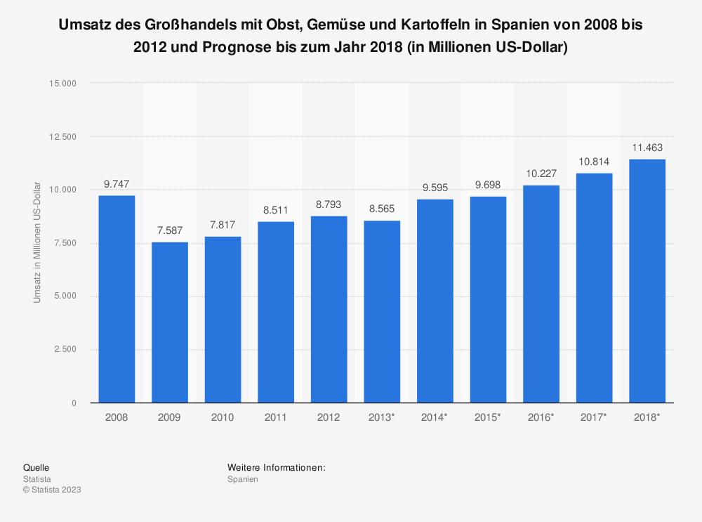 Statistik: Umsatz des Großhandels mit Obst, Gemüse und Kartoffeln in Spanien von 2008 bis 2012 und Prognose bis zum Jahr 2018 (in Millionen US-Dollar)   Statista