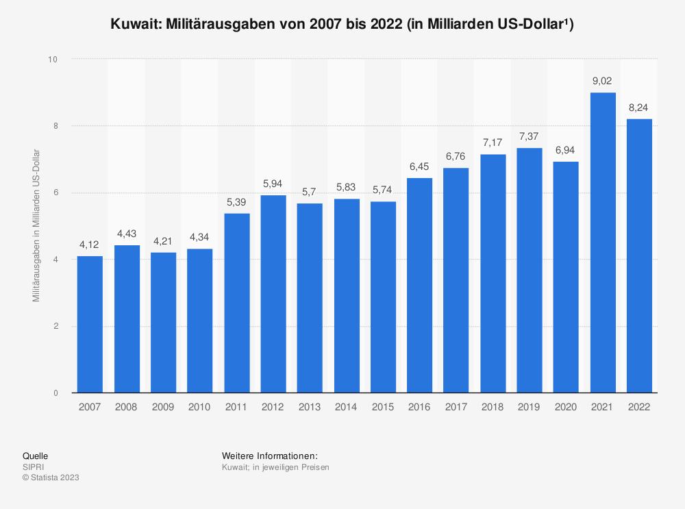 Statistik: Militärausgaben von Kuwait in den Jahren von 2001 bis 2018 (in Milliarden US-Dollar*) | Statista