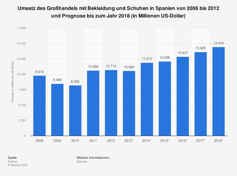 Statistik: Umsatz des Großhandels mit Bekleidung und Schuhen in Spanien von 2008 bis 2012 und Prognose bis zum Jahr 2018 (in Millionen US-Dollar) | Statista