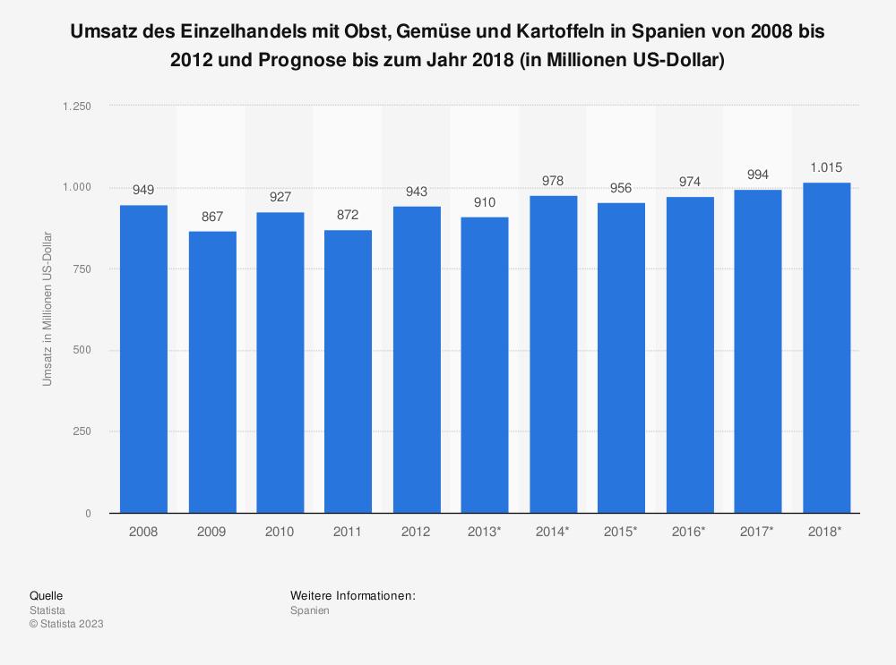 Statistik: Umsatz des Einzelhandels mit Obst, Gemüse und Kartoffeln in Spanien von 2008 bis 2012 und Prognose bis zum Jahr 2018 (in Millionen US-Dollar)   Statista