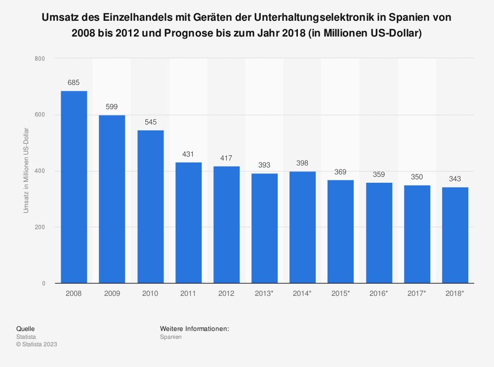 Statistik: Umsatz des Einzelhandels mit Geräten der Unterhaltungselektronik in Spanien von 2008 bis 2012 und Prognose bis zum Jahr 2018 (in Millionen US-Dollar) | Statista