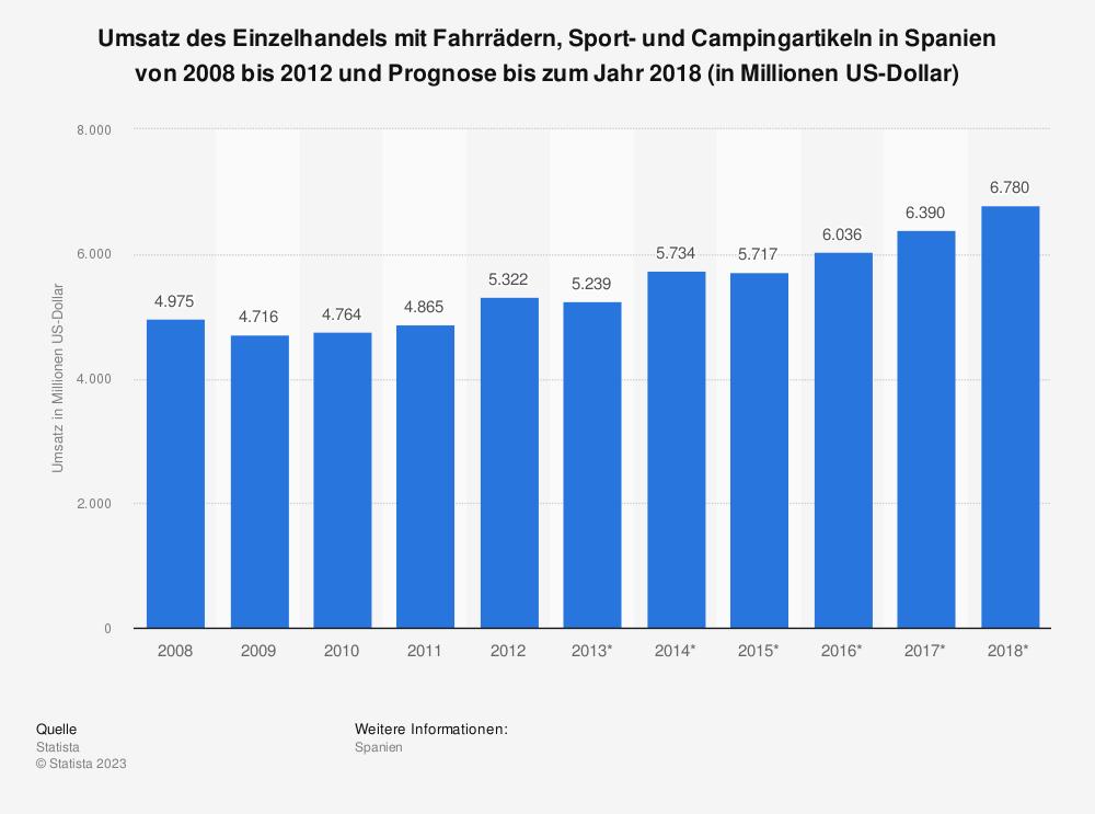 Statistik: Umsatz des Einzelhandels mit Fahrrädern, Sport- und Campingartikeln in Spanien von 2008 bis 2012 und Prognose bis zum Jahr 2018 (in Millionen US-Dollar) | Statista