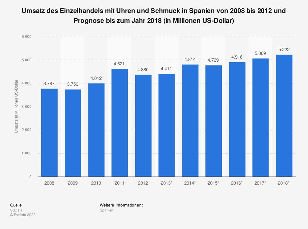 Statistik: Umsatz des Einzelhandels mit Uhren und Schmuck in Spanien von 2008 bis 2012 und Prognose bis zum Jahr 2018 (in Millionen US-Dollar) | Statista