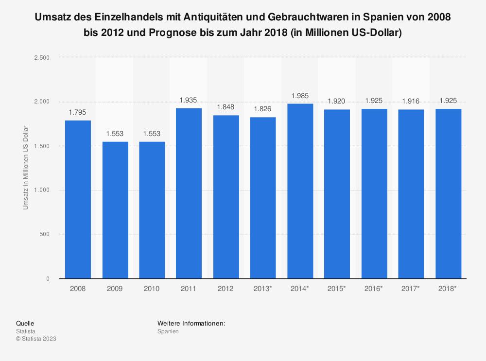 Statistik: Umsatz des Einzelhandels mit Antiquitäten und Gebrauchtwaren in Spanien von 2008 bis 2012 und Prognose bis zum Jahr 2018 (in Millionen US-Dollar) | Statista