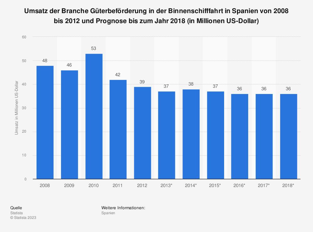 Statistik: Umsatz der Branche Güterbeförderung in der Binnenschifffahrt in Spanien von 2008 bis 2012 und Prognose bis zum Jahr 2018 (in Millionen US-Dollar) | Statista
