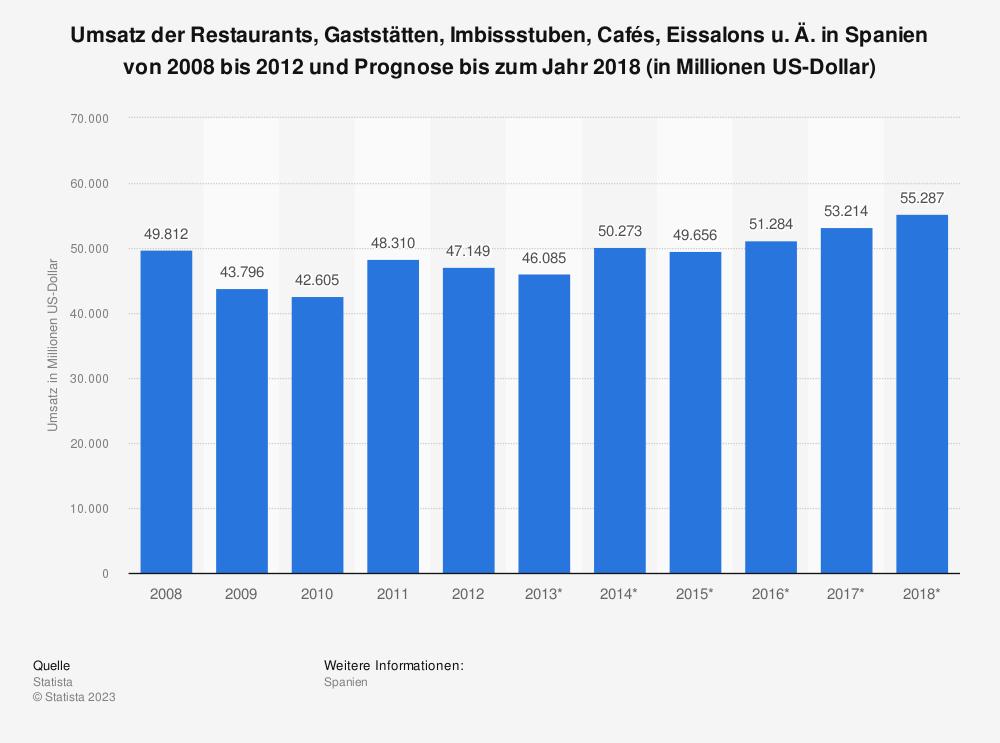 Statistik: Umsatz der Restaurants, Gaststätten, Imbissstuben, Cafés, Eissalons u. Ä. in Spanien von 2008 bis 2012 und Prognose bis zum Jahr 2018 (in Millionen US-Dollar) | Statista