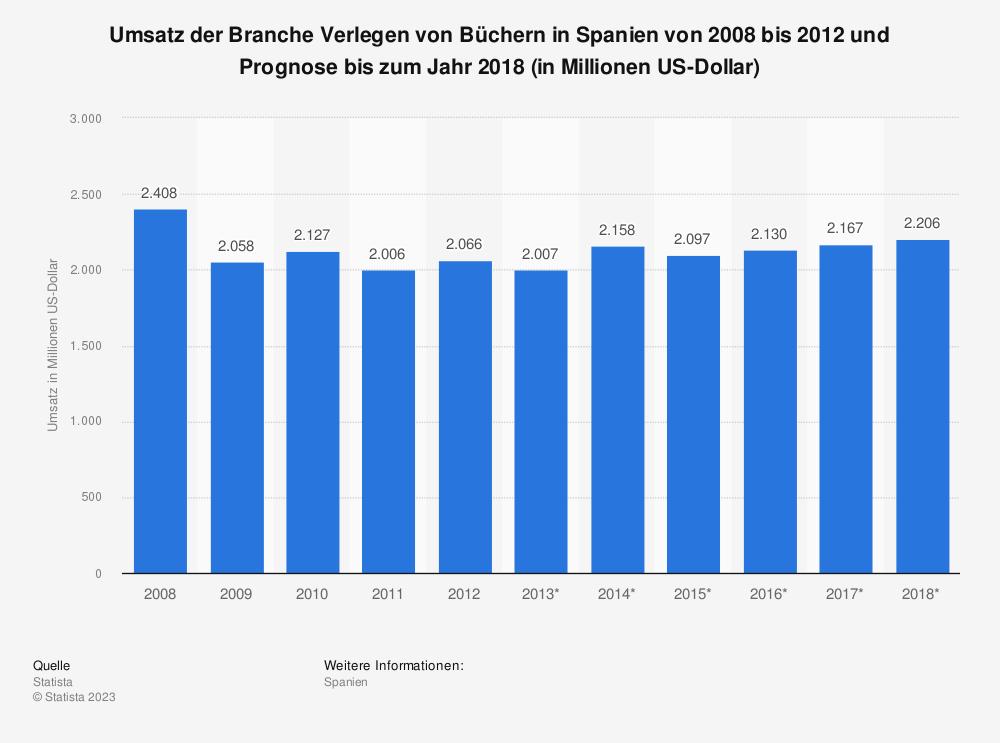 Statistik: Umsatz der Branche Verlegen von Büchern in Spanien von 2008 bis 2012 und Prognose bis zum Jahr 2018 (in Millionen US-Dollar) | Statista