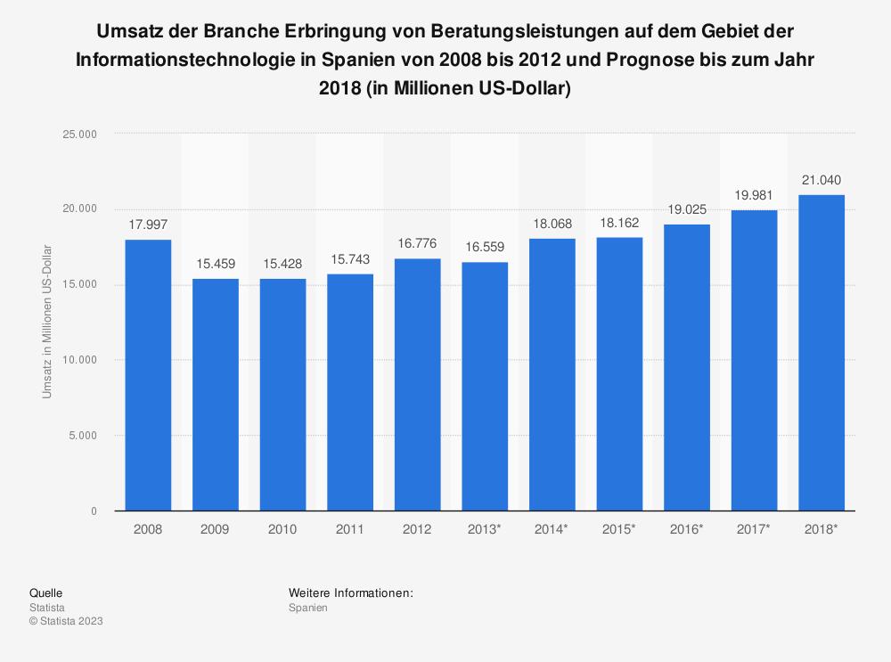 Statistik: Umsatz der Branche Erbringung von Beratungsleistungen auf dem Gebiet der Informationstechnologie in Spanien von 2008 bis 2012 und Prognose bis zum Jahr 2018 (in Millionen US-Dollar) | Statista