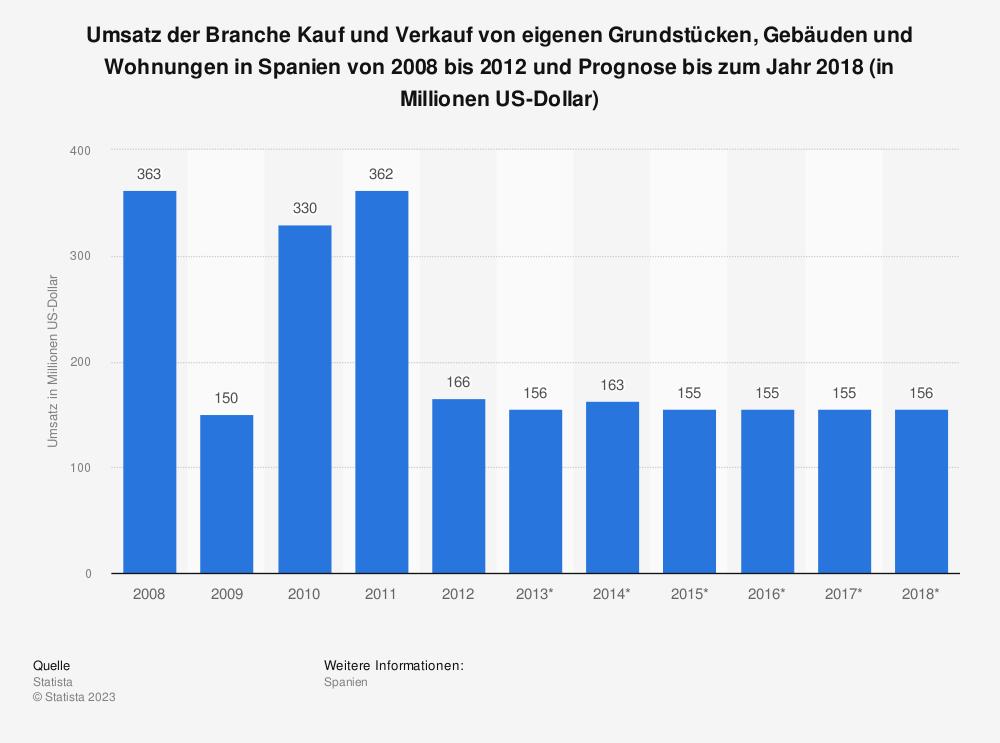 Statistik: Umsatz der Branche Kauf und Verkauf von eigenen Grundstücken, Gebäuden und Wohnungen in Spanien von 2008 bis 2012 und Prognose bis zum Jahr 2018 (in Millionen US-Dollar) | Statista