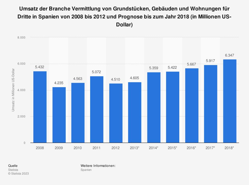 Statistik: Umsatz der Branche Vermittlung von Grundstücken, Gebäuden und Wohnungen für Dritte in Spanien von 2008 bis 2012 und Prognose bis zum Jahr 2018 (in Millionen US-Dollar) | Statista