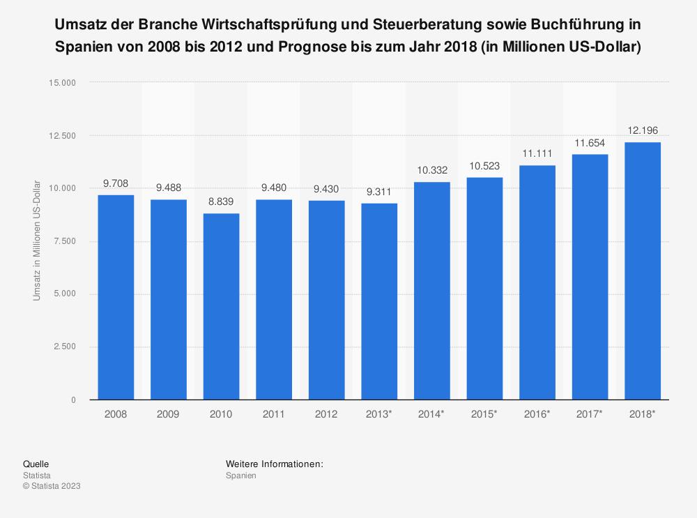 Statistik: Umsatz der Branche Wirtschaftsprüfung und Steuerberatung sowie Buchführung in Spanien von 2008 bis 2012 und Prognose bis zum Jahr 2018 (in Millionen US-Dollar) | Statista