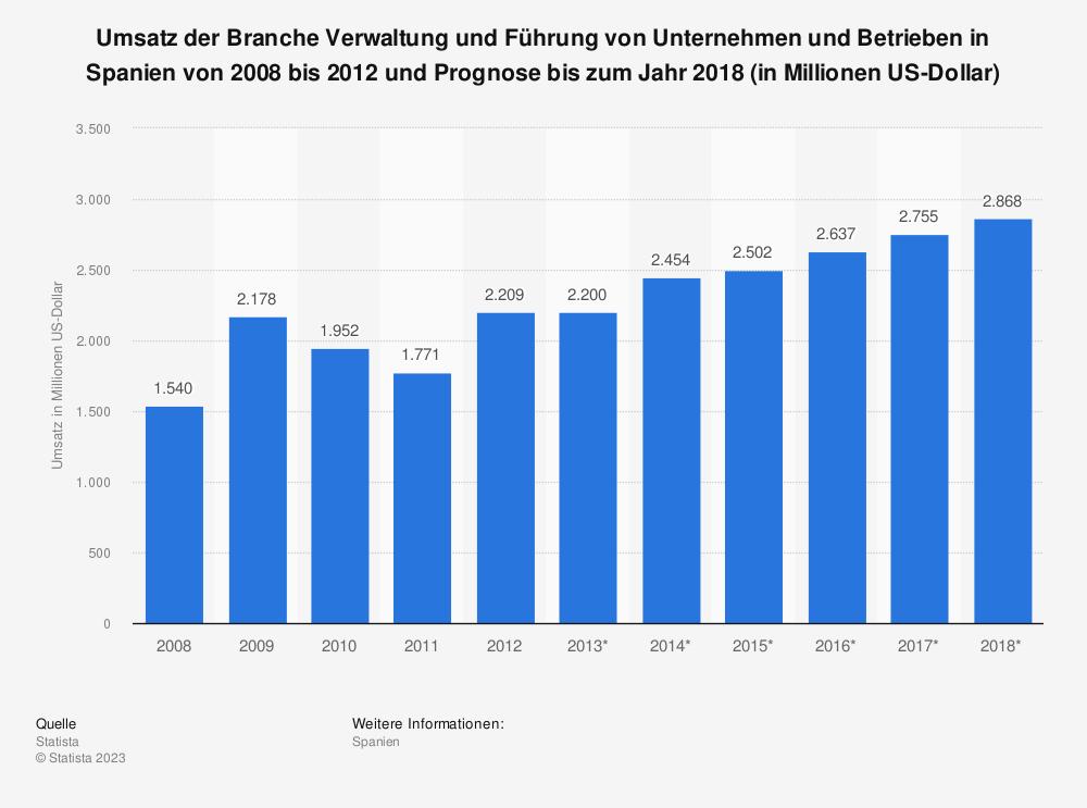 Statistik: Umsatz der Branche Verwaltung und Führung von Unternehmen und Betrieben in Spanien von 2008 bis 2012 und Prognose bis zum Jahr 2018 (in Millionen US-Dollar) | Statista