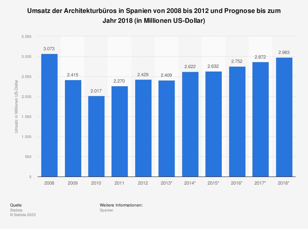 Statistik: Umsatz der Architekturbüros in Spanien von 2008 bis 2012 und Prognose bis zum Jahr 2018 (in Millionen US-Dollar) | Statista