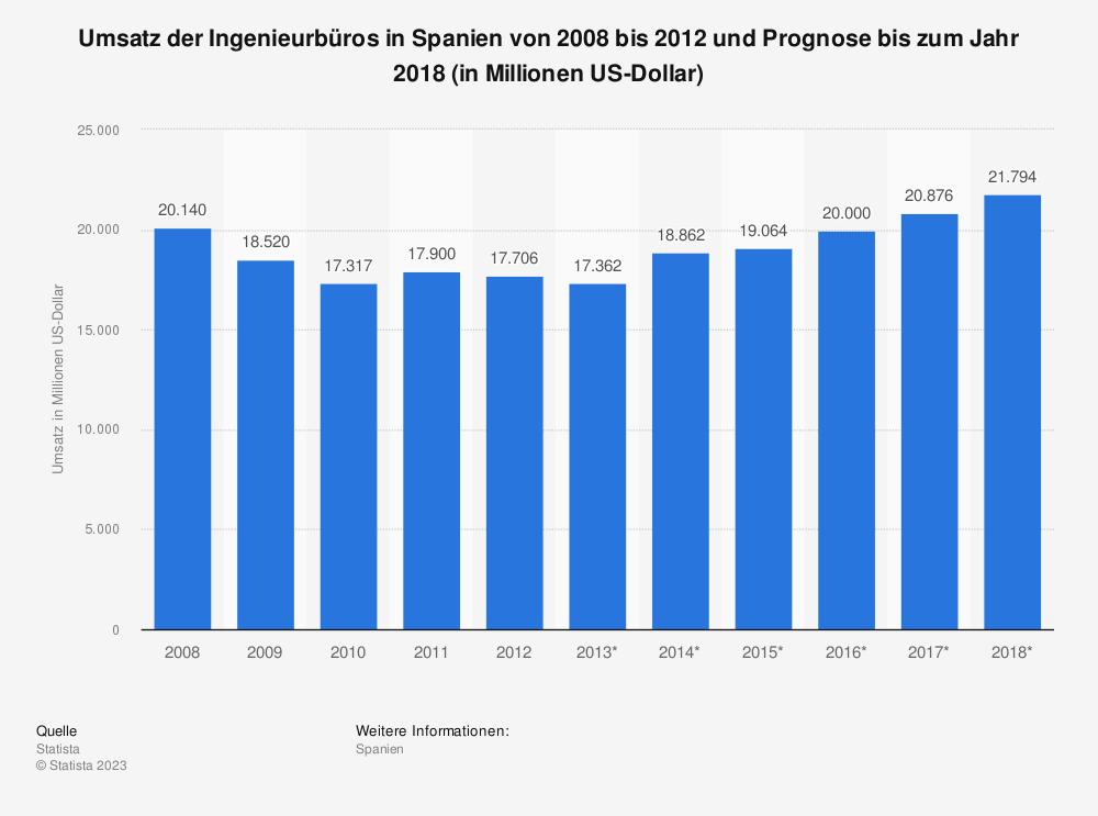 Statistik: Umsatz der Ingenieurbüros in Spanien von 2008 bis 2012 und Prognose bis zum Jahr 2018 (in Millionen US-Dollar) | Statista