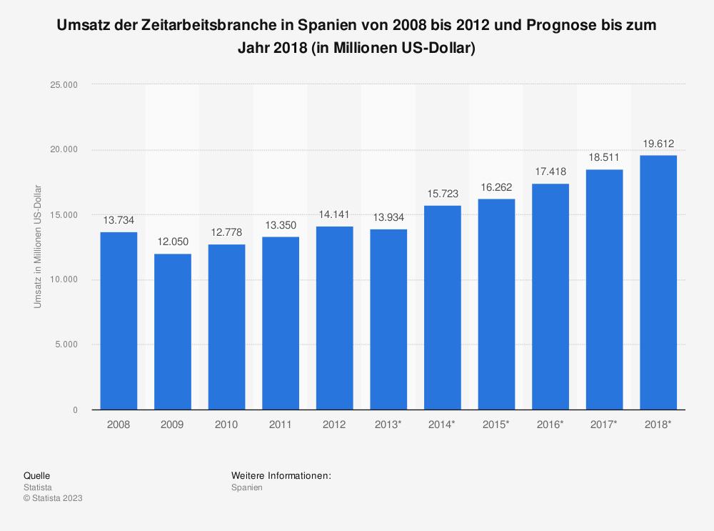 Statistik: Umsatz der Zeitarbeitsbranche in Spanien von 2008 bis 2012 und Prognose bis zum Jahr 2018 (in Millionen US-Dollar)   Statista