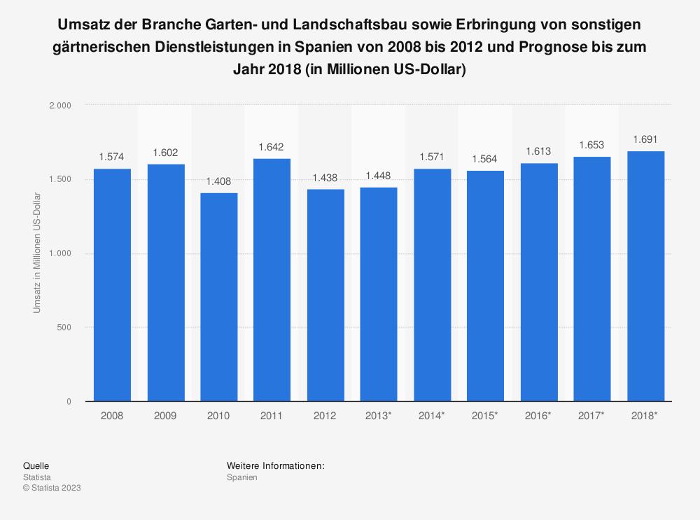 Statistik: Umsatz der Branche Garten- und Landschaftsbau sowie Erbringung von sonstigen gärtnerischen Dienstleistungen in Spanien von 2008 bis 2012 und Prognose bis zum Jahr 2018 (in Millionen US-Dollar)   Statista
