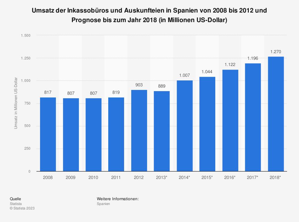 Statistik: Umsatz der Inkassobüros und Auskunfteien in Spanien von 2008 bis 2012 und Prognose bis zum Jahr 2018 (in Millionen US-Dollar) | Statista