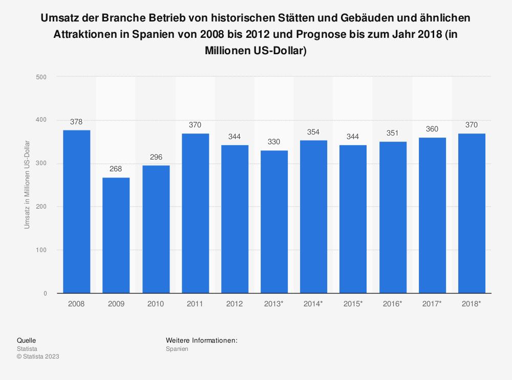 Statistik: Umsatz der Branche Betrieb von historischen Stätten und Gebäuden und ähnlichen Attraktionen in Spanien von 2008 bis 2012 und Prognose bis zum Jahr 2018 (in Millionen US-Dollar)   Statista