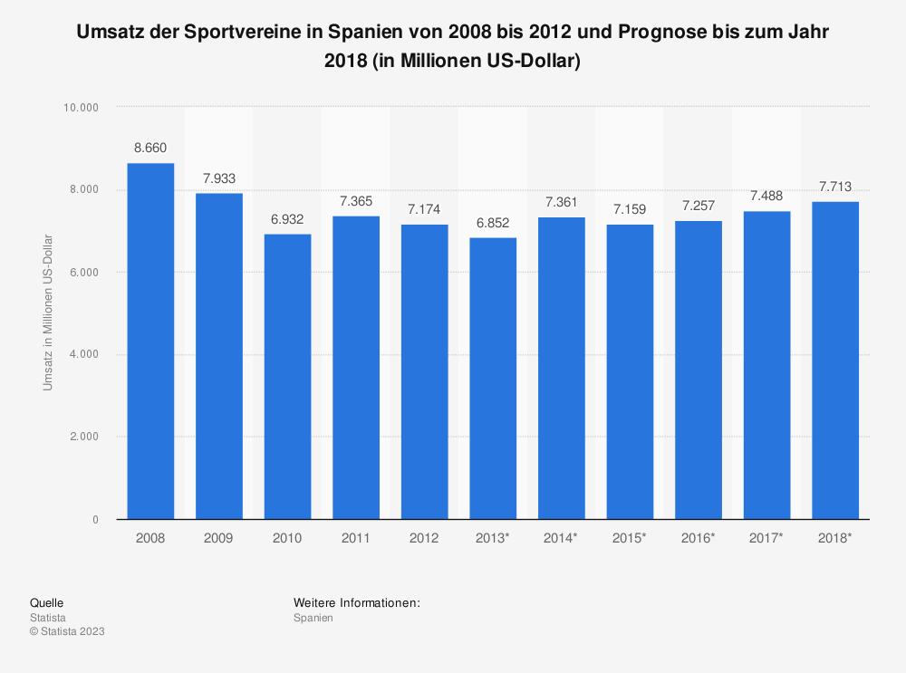Statistik: Umsatz der Sportvereine in Spanien von 2008 bis 2012 und Prognose bis zum Jahr 2018 (in Millionen US-Dollar) | Statista