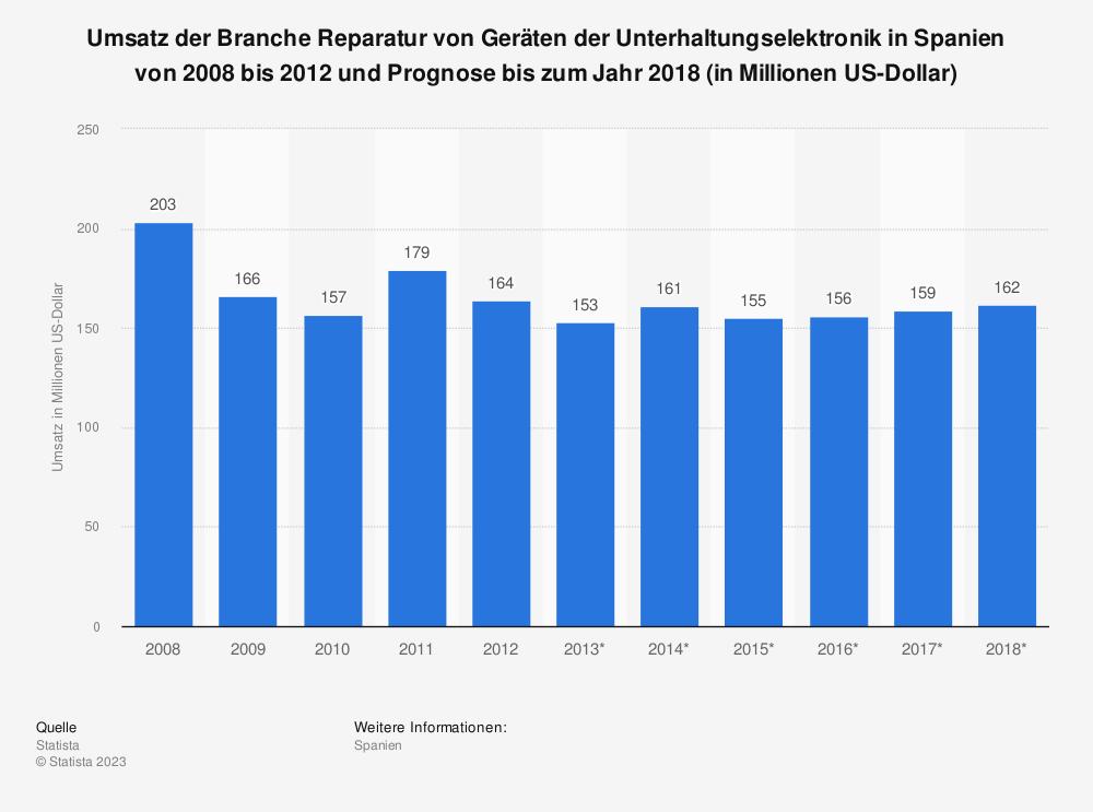 Statistik: Umsatz der Branche Reparatur von Geräten der Unterhaltungselektronik in Spanien von 2008 bis 2012 und Prognose bis zum Jahr 2018 (in Millionen US-Dollar) | Statista