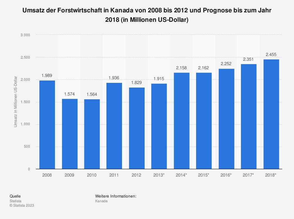 Statistik: Umsatz der Forstwirtschaft in Kanada von 2008 bis 2012 und Prognose bis zum Jahr 2018 (in Millionen US-Dollar) | Statista