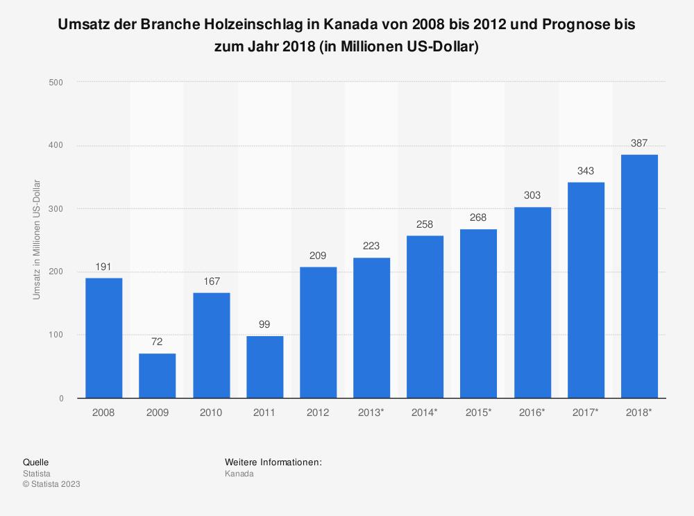 Statistik: Umsatz der Branche Holzeinschlag in Kanada von 2008 bis 2012 und Prognose bis zum Jahr 2018 (in Millionen US-Dollar) | Statista