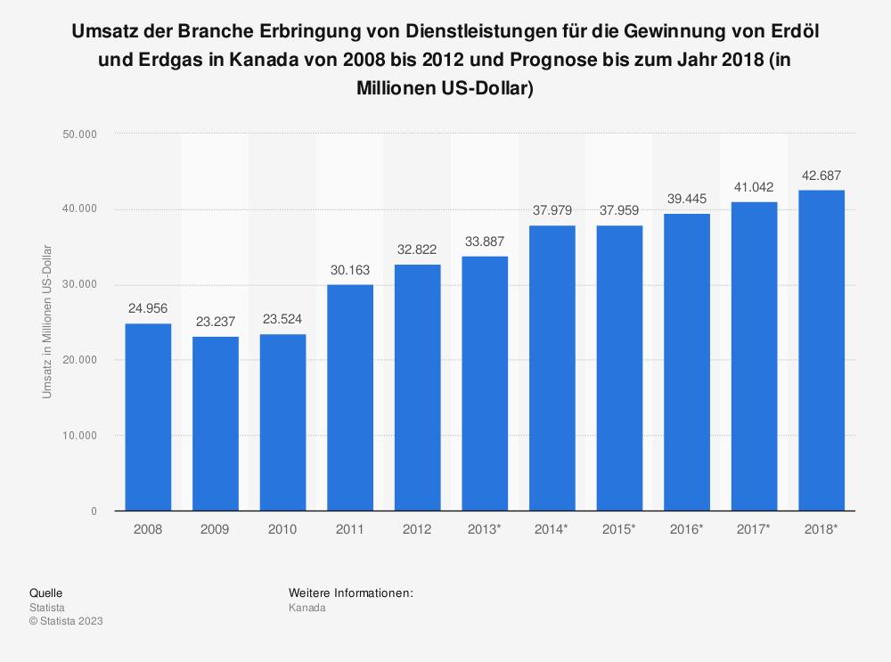 Statistik: Umsatz der Branche Erbringung von Dienstleistungen für die Gewinnung von Erdöl und Erdgas in Kanada von 2008 bis 2012 und Prognose bis zum Jahr 2018 (in Millionen US-Dollar) | Statista