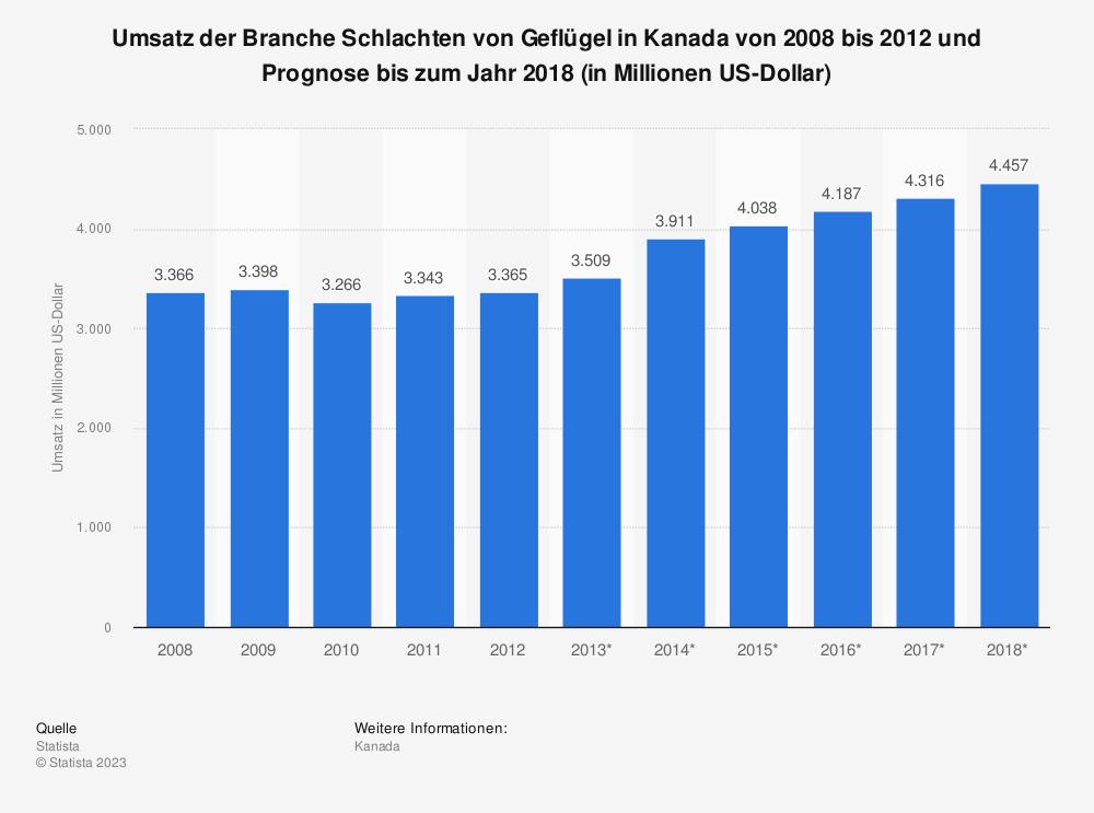 Statistik: Umsatz der Branche Schlachten von Geflügel in Kanada von 2008 bis 2012 und Prognose bis zum Jahr 2018 (in Millionen US-Dollar) | Statista