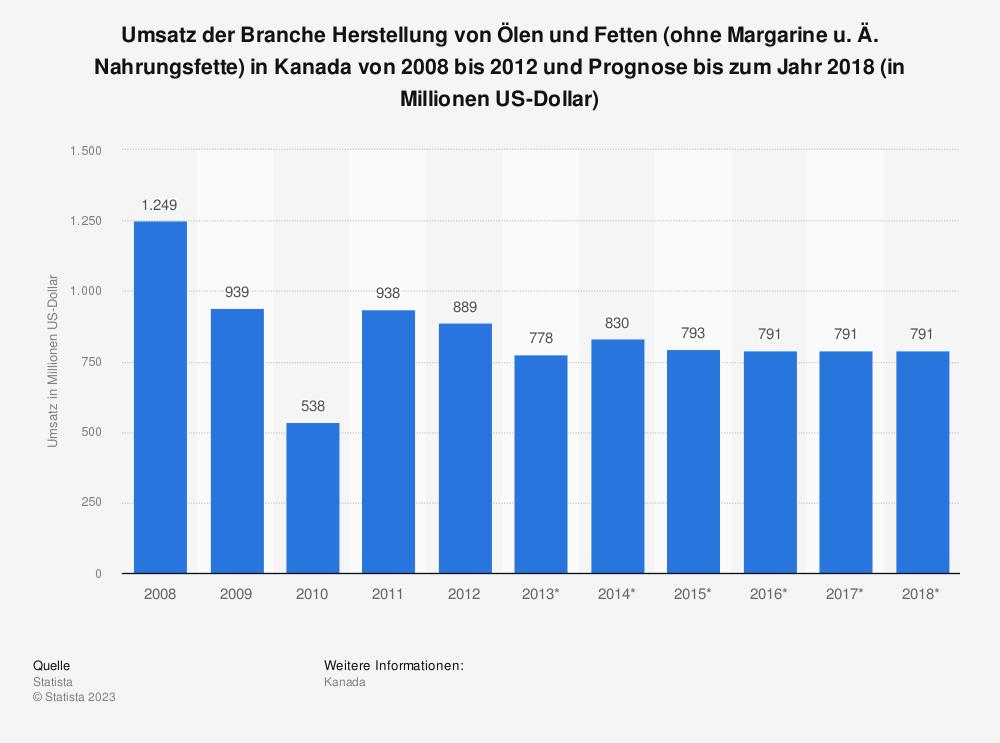 Statistik: Umsatz der Branche Herstellung von Ölen und Fetten (ohne Margarine u. Ä. Nahrungsfette) in Kanada von 2008 bis 2012 und Prognose bis zum Jahr 2018 (in Millionen US-Dollar) | Statista