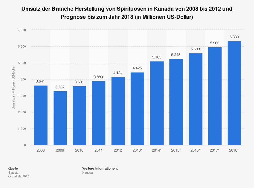 Statistik: Umsatz der Branche Herstellung von Spirituosen in Kanada von 2008 bis 2012 und Prognose bis zum Jahr 2018 (in Millionen US-Dollar) | Statista
