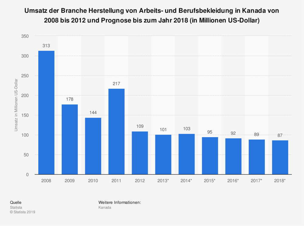 Statistik: Umsatz der Branche Herstellung von Arbeits- und Berufsbekleidung in Kanada von 2008 bis 2012 und Prognose bis zum Jahr 2018 (in Millionen US-Dollar)   Statista