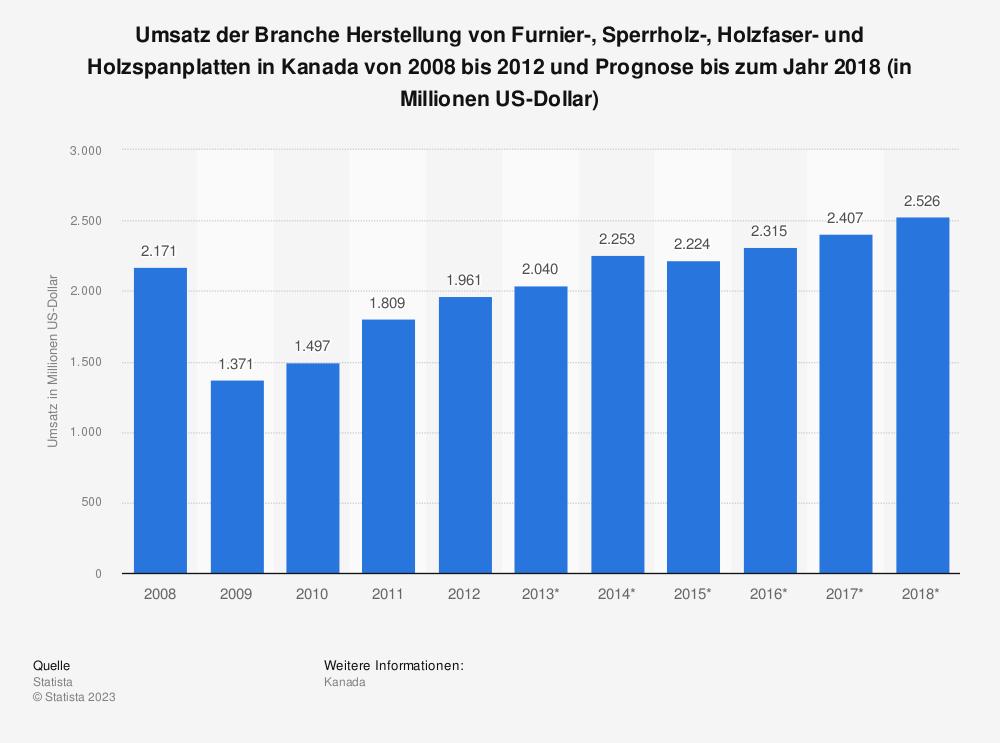 Statistik: Umsatz der Branche Herstellung von Furnier-, Sperrholz-, Holzfaser- und Holzspanplatten in Kanada von 2008 bis 2012 und Prognose bis zum Jahr 2018 (in Millionen US-Dollar) | Statista