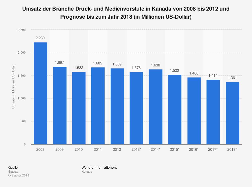 Statistik: Umsatz der Branche Druck- und Medienvorstufe in Kanada von 2008 bis 2012 und Prognose bis zum Jahr 2018 (in Millionen US-Dollar) | Statista