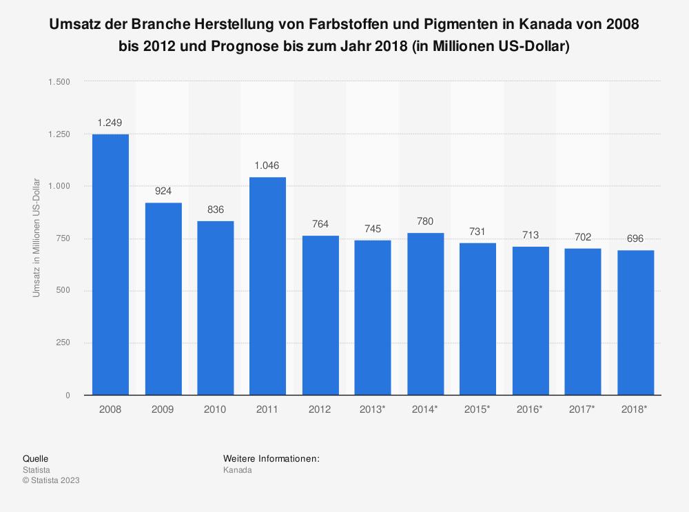 Statistik: Umsatz der Branche Herstellung von Farbstoffen und Pigmenten in Kanada von 2008 bis 2012 und Prognose bis zum Jahr 2018 (in Millionen US-Dollar) | Statista