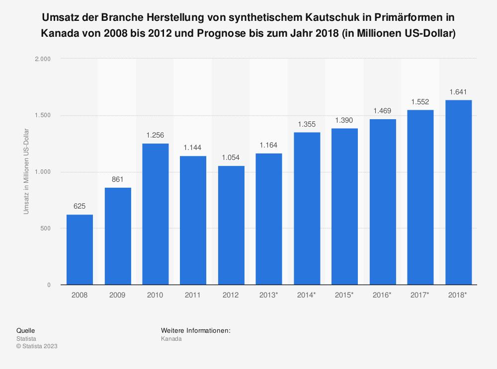 Statistik: Umsatz der Branche Herstellung von synthetischem Kautschuk in Primärformen in Kanada von 2008 bis 2012 und Prognose bis zum Jahr 2018 (in Millionen US-Dollar)   Statista
