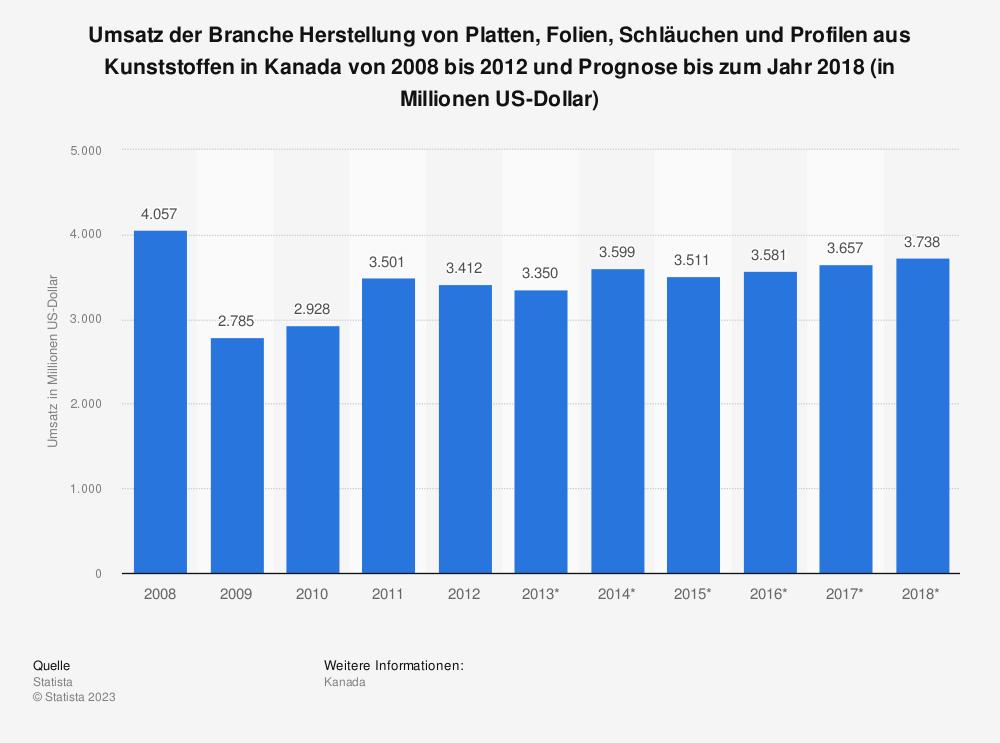 Statistik: Umsatz der Branche Herstellung von Platten, Folien, Schläuchen und Profilen aus Kunststoffen in Kanada von 2008 bis 2012 und Prognose bis zum Jahr 2018 (in Millionen US-Dollar) | Statista