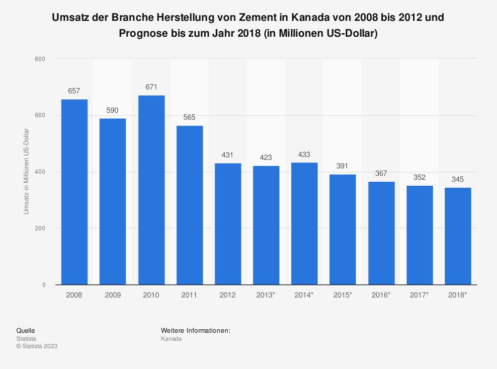 Statistik: Umsatz der Branche Herstellung von Zement in Kanada von 2008 bis 2012 und Prognose bis zum Jahr 2018 (in Millionen US-Dollar)   Statista