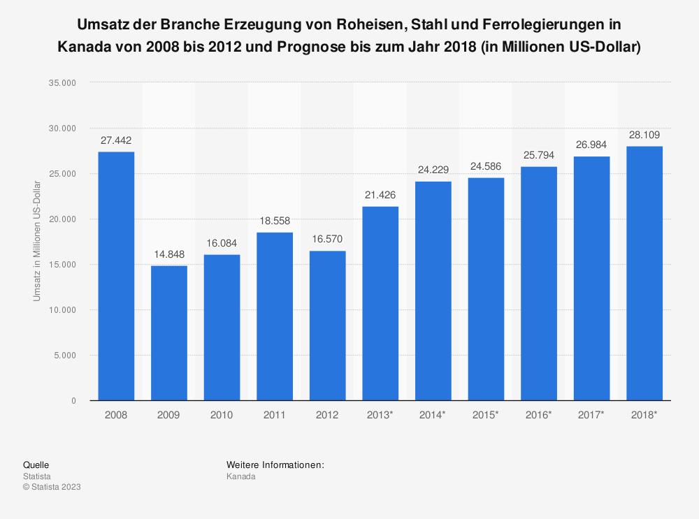 Statistik: Umsatz der Branche Erzeugung von Roheisen, Stahl und Ferrolegierungen in Kanada von 2008 bis 2012 und Prognose bis zum Jahr 2018 (in Millionen US-Dollar) | Statista
