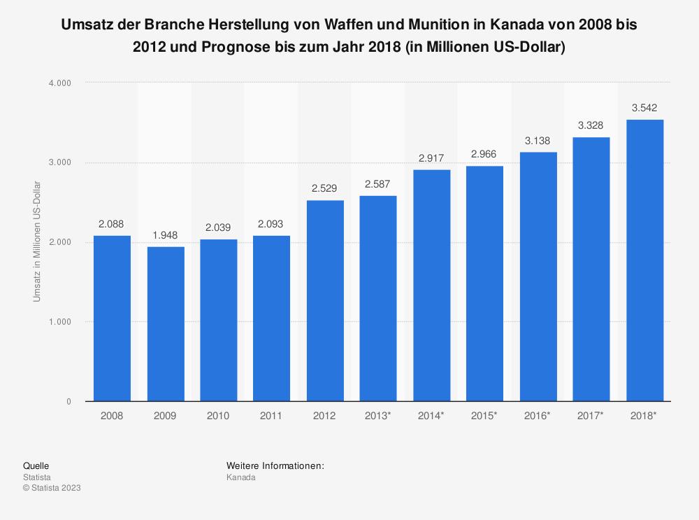 Statistik: Umsatz der Branche Herstellung von Waffen und Munition in Kanada von 2008 bis 2012 und Prognose bis zum Jahr 2018 (in Millionen US-Dollar) | Statista