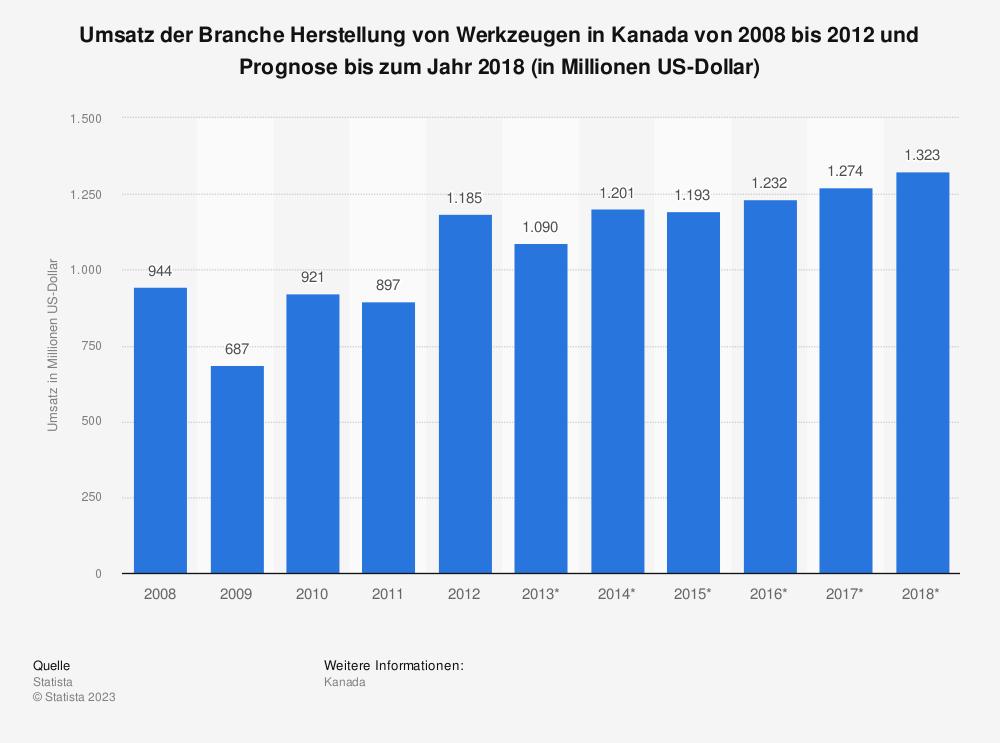 Statistik: Umsatz der Branche Herstellung von Werkzeugen in Kanada von 2008 bis 2012 und Prognose bis zum Jahr 2018 (in Millionen US-Dollar) | Statista