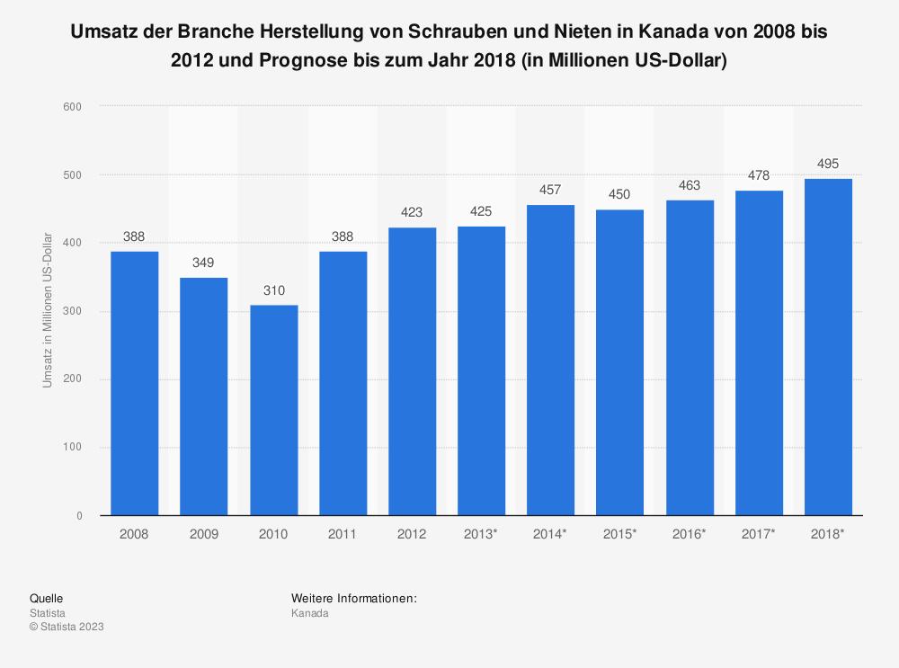 Statistik: Umsatz der Branche Herstellung von Schrauben und Nieten in Kanada von 2008 bis 2012 und Prognose bis zum Jahr 2018 (in Millionen US-Dollar)   Statista