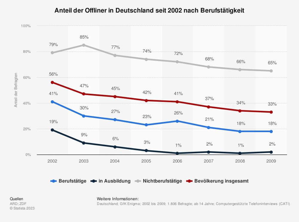 Statistik: Anteil der Offliner in Deutschland seit 2002 nach Berufstätigkeit   Statista