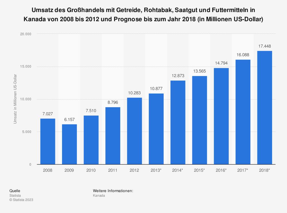 Statistik: Umsatz des Großhandels mit Getreide, Rohtabak, Saatgut und Futtermitteln in Kanada von 2008 bis 2012 und Prognose bis zum Jahr 2018 (in Millionen US-Dollar) | Statista