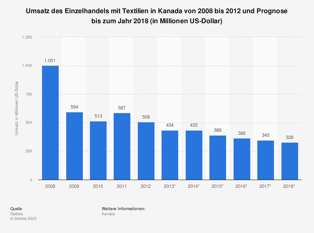Statistik: Umsatz des Einzelhandels mit Textilien in Kanada von 2008 bis 2012 und Prognose bis zum Jahr 2018 (in Millionen US-Dollar) | Statista