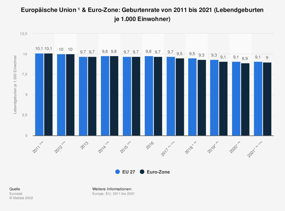 Statistik: Europäische Union & Euro-Zone: Geburtenrate von 2009 bis 2019 (Lebendgeburten je 1.000 Einwohner) | Statista